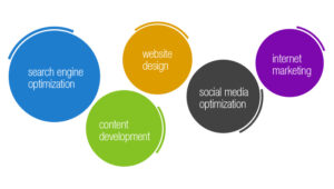 Cutting-edge Business Solutions for Your Website